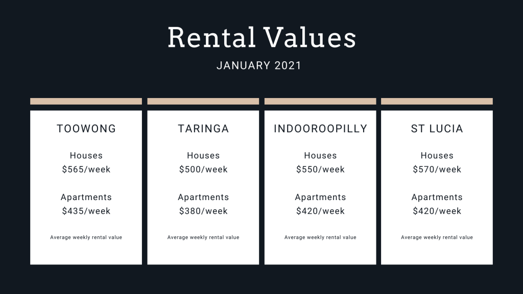 Brisbane rental values 2021 for Toowong, Taringa, Indooroopilly and St Lucia