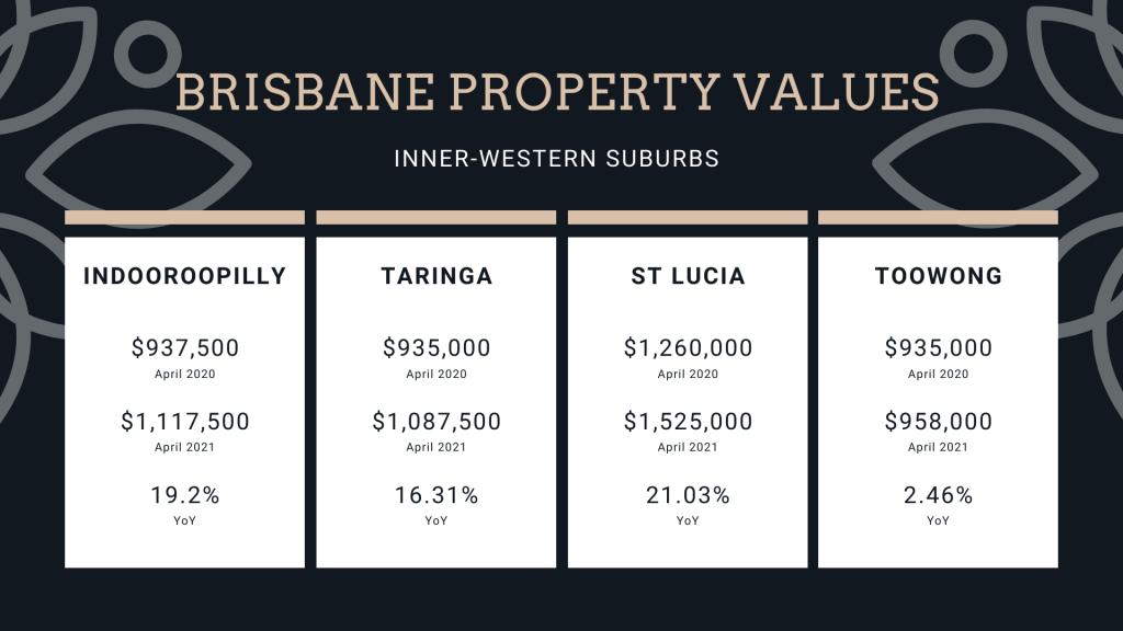 Brisbane property values for Indooroopilly Taringa St Lucia and Toowong