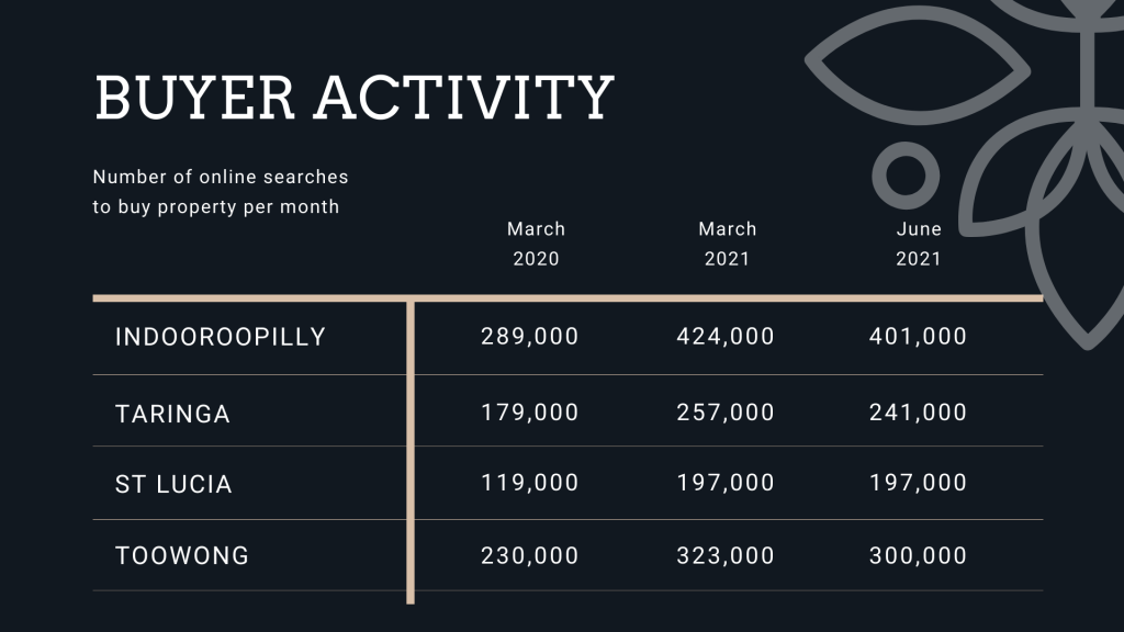 Graph of buyer activity in Indooroopilly taringa toowong and st lucia